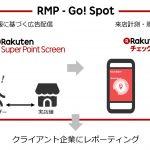 楽天と楽天データマーケティング、O2Oマーケティングソリューション「RMP - Go! Spot」を提供開始