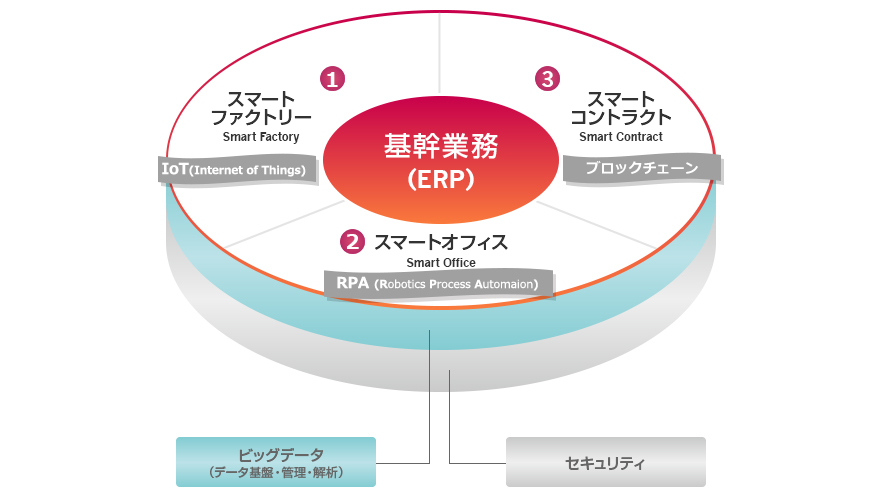 RPAプラットフォーム|テクノスジャパンがUiPathの導入サービス開始
