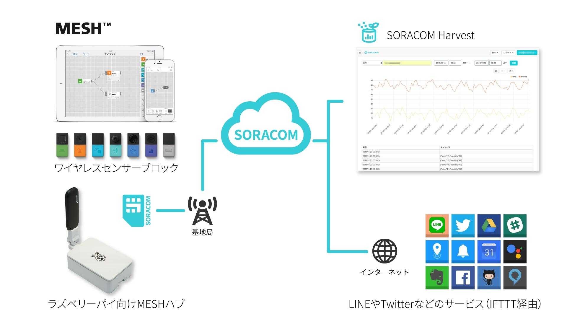 SORACOMアカウントの開設から、実際にMESHを利用して得られたセンシングデータの可視化までを体験