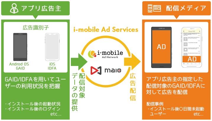 アイモバイル、アドプラットフォーム事業「i-mobile Ad Network」「maio」において、スマートフォンアプリ向けリエンゲージメント広告の提供を開始