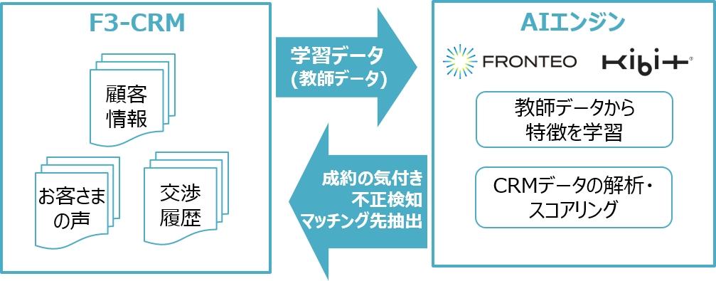 インテックの「F³(エフキューブ)」とFRONTEOの人工知能「KIBIT(キビット)」を連携したデータ解析サービスを提供開始