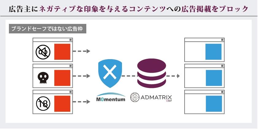 「ADMATRIX DSP」がモメンタム社と連携し、広告主のブランド保護を強化