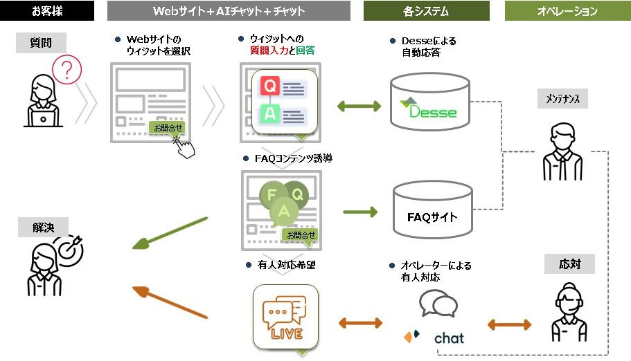 多言語AIチャットボット「Desse」、高機能ライブチャットソリューション「Zendesk Chat」連携サービスを提供開始