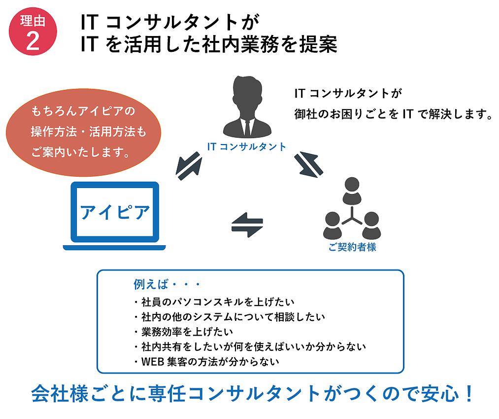 情報共有システム リフォーム 建築 見積 原価管理 粗利管理