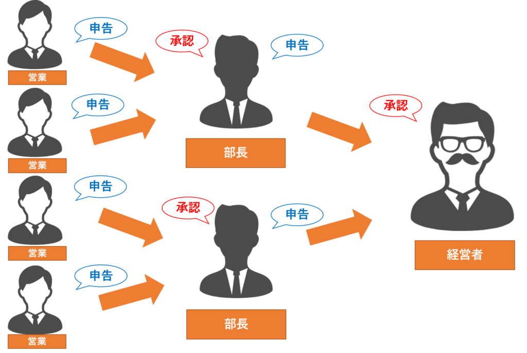 見積 ソフト システム 建築 リフォーム 基幹システム